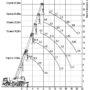 автокран 25 тонн 28 метров характеристики